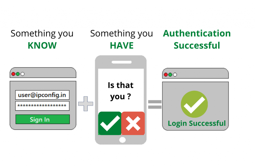What is 2 Factor Authentication (2FA) and why it is Important ?