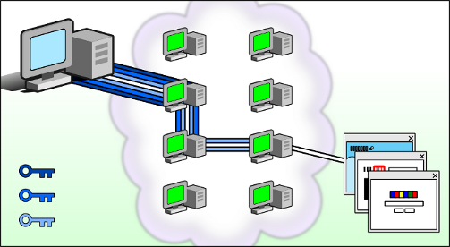 How Does Tor Work?